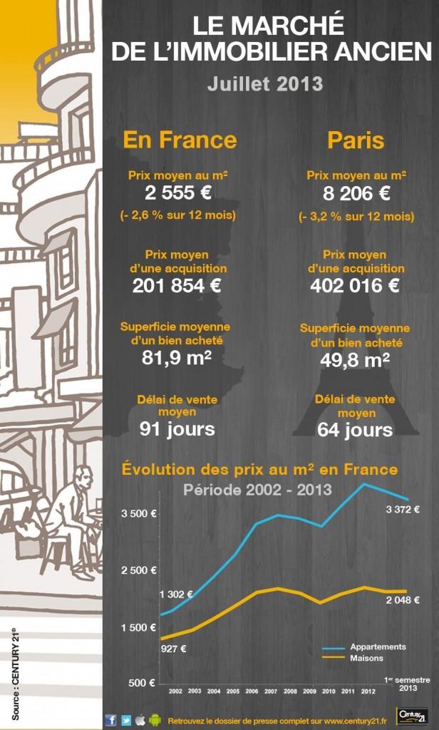 tendance prix immobilier